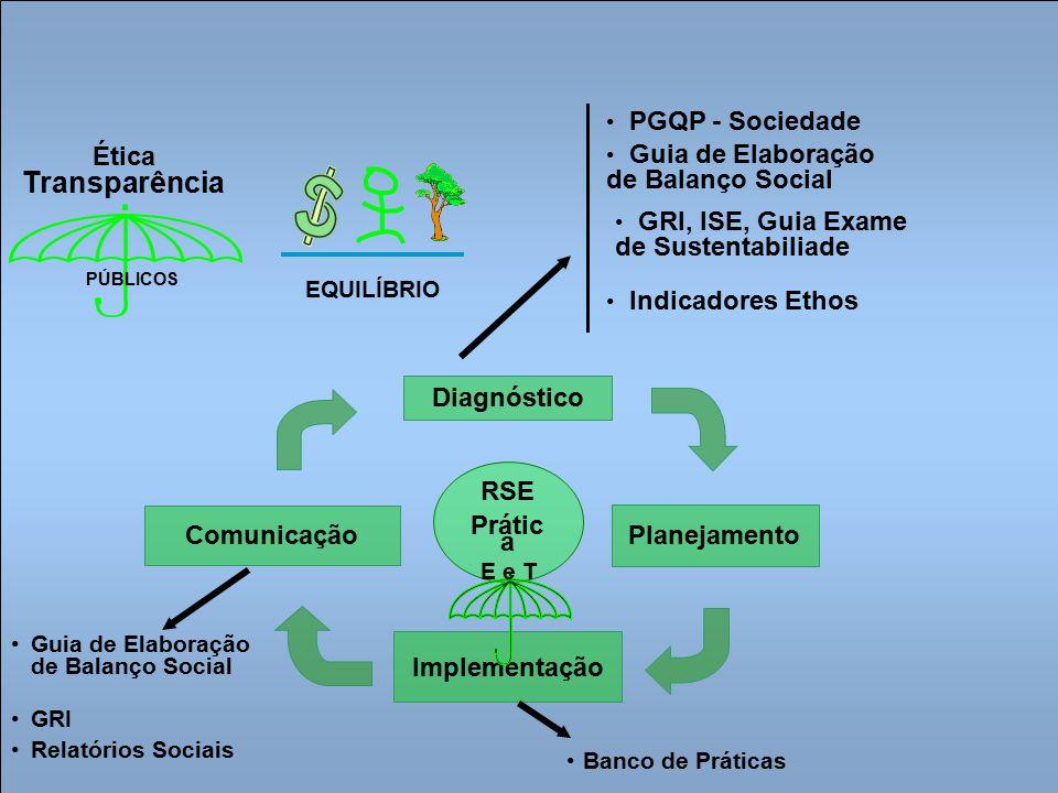 Indicadores Ethos de Responsabilidade Social Empresarial Auto-avaliação; Utilização essencialmente interna; Estrutura com foco didático para a reflexão, o aprendizado e a criatividade; Fácil compreensão e integração aos processos de gestão da empresa; Gerenciamento dos impactos sociais e ambientais; Planejamento: parâmetros de políticas e ações.