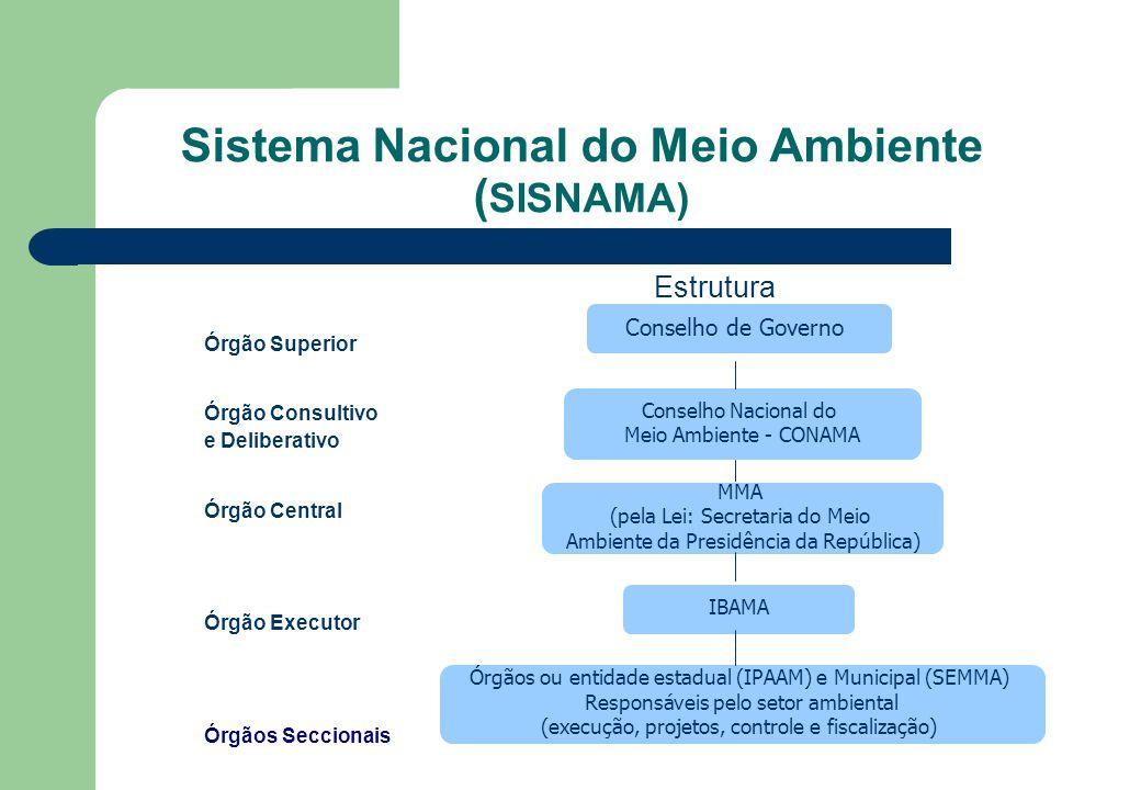 Sistema Nacional do Meio Ambiente ( SISNAMA) Estrutura Órgão Superior Órgão Consultivo e Deliberativo Órgão Central Órgão Executor Órgãos Seccionais C