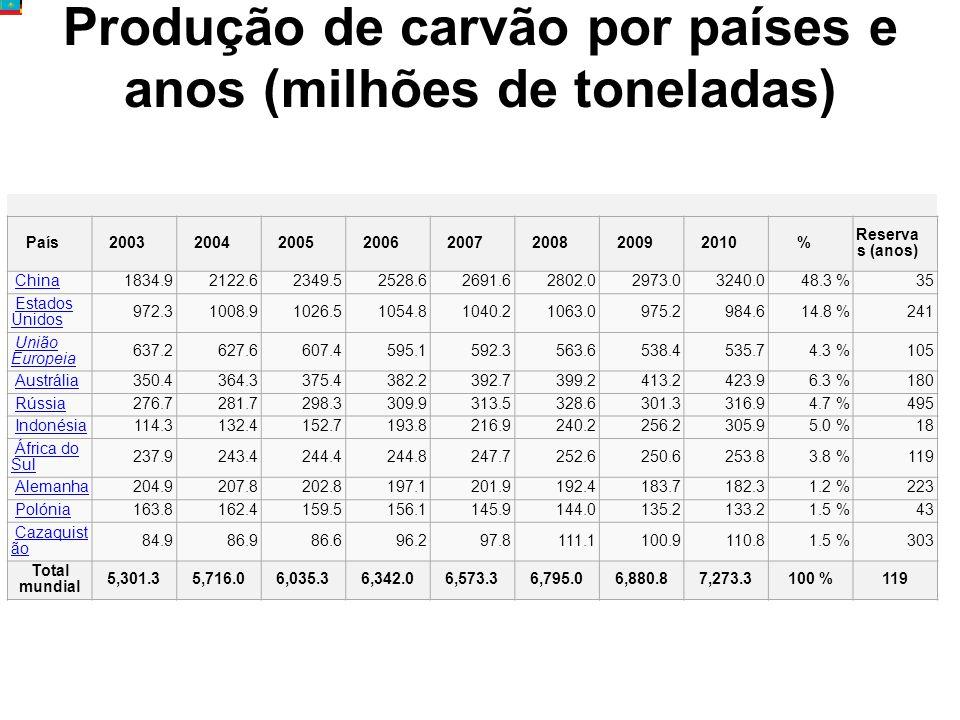 Produção de carvão por países e anos (milhões de toneladas) País20032004200520062007200820092010% Reserva s (anos) China 1834.92122.62349.52528.62691.