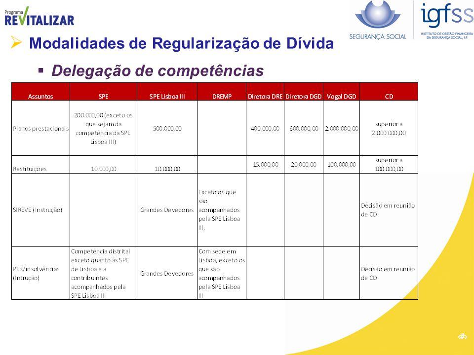 16  Modalidades de Regularização de Dívida  Delegação de competências