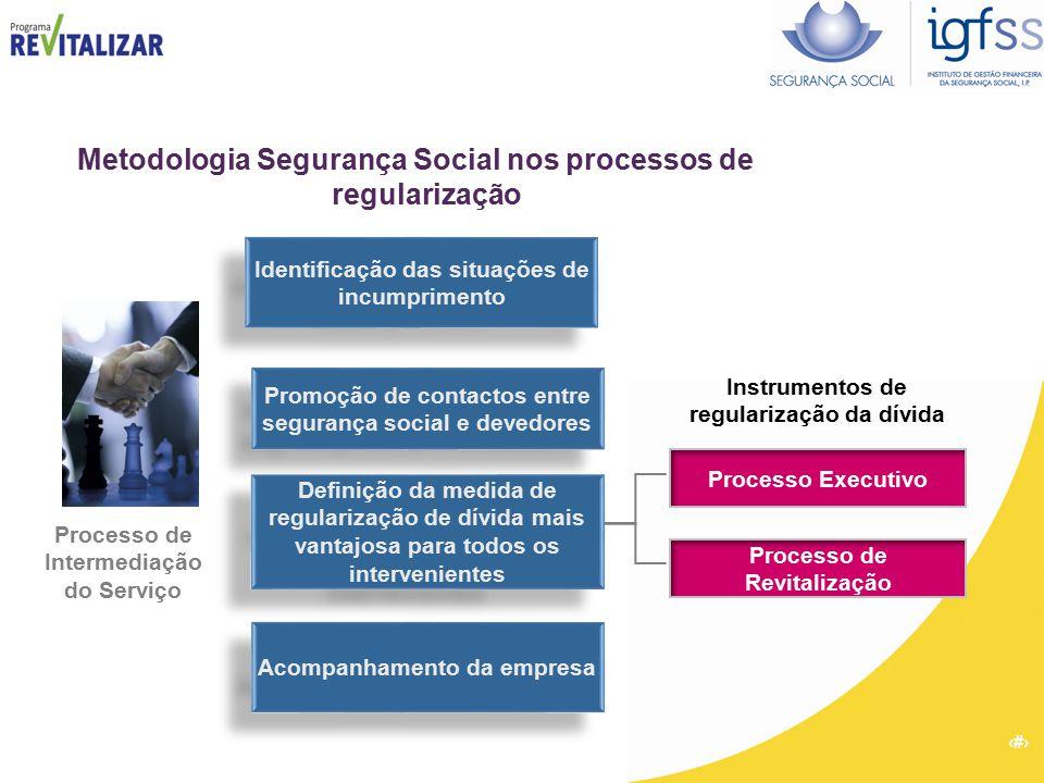 7 Metodologia Segurança Social nos processos de regularização Promoção de contactos entre segurança social e devedores Definição da medida de regulari