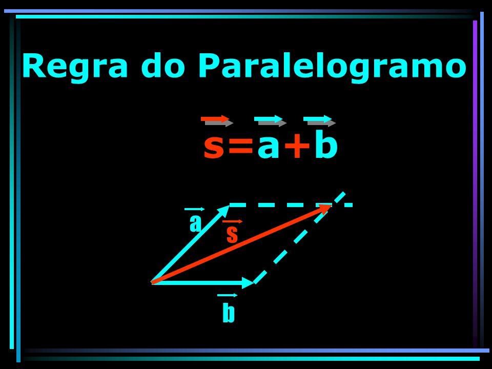 Regra do Paralelogramo s=a+b a b s