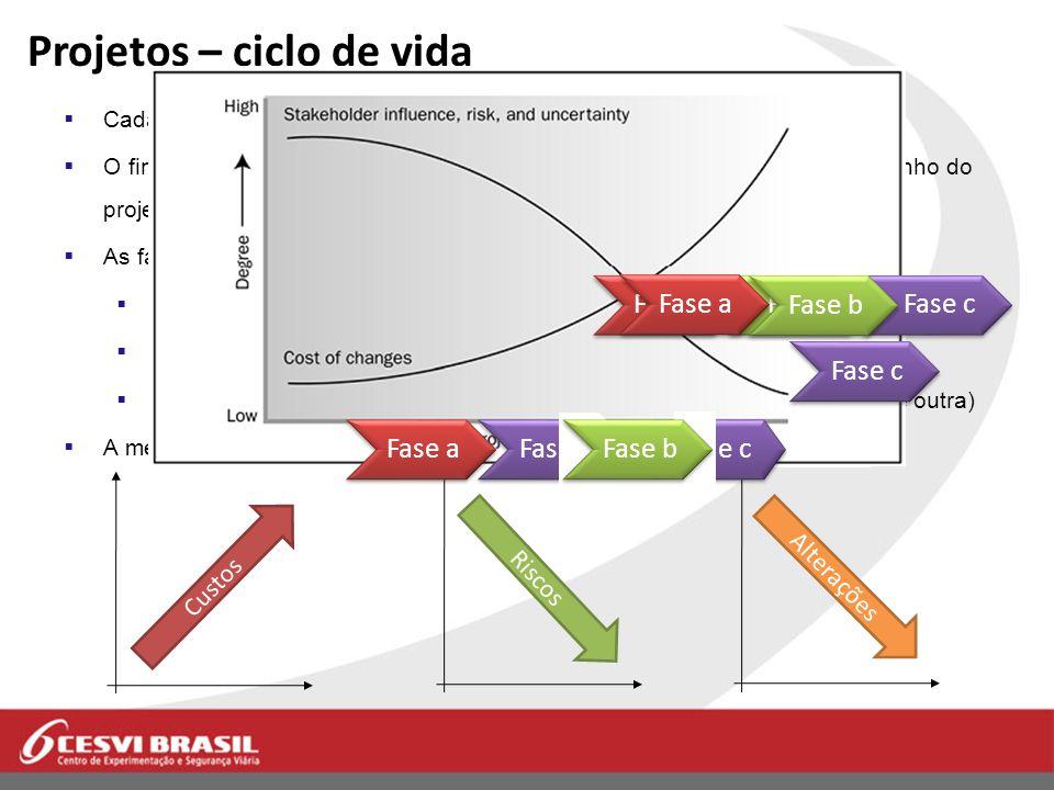 Projeto - fases Necessidade Estudo Aprovação Desenvolvimento Comercialização Produção Controle PROJETO