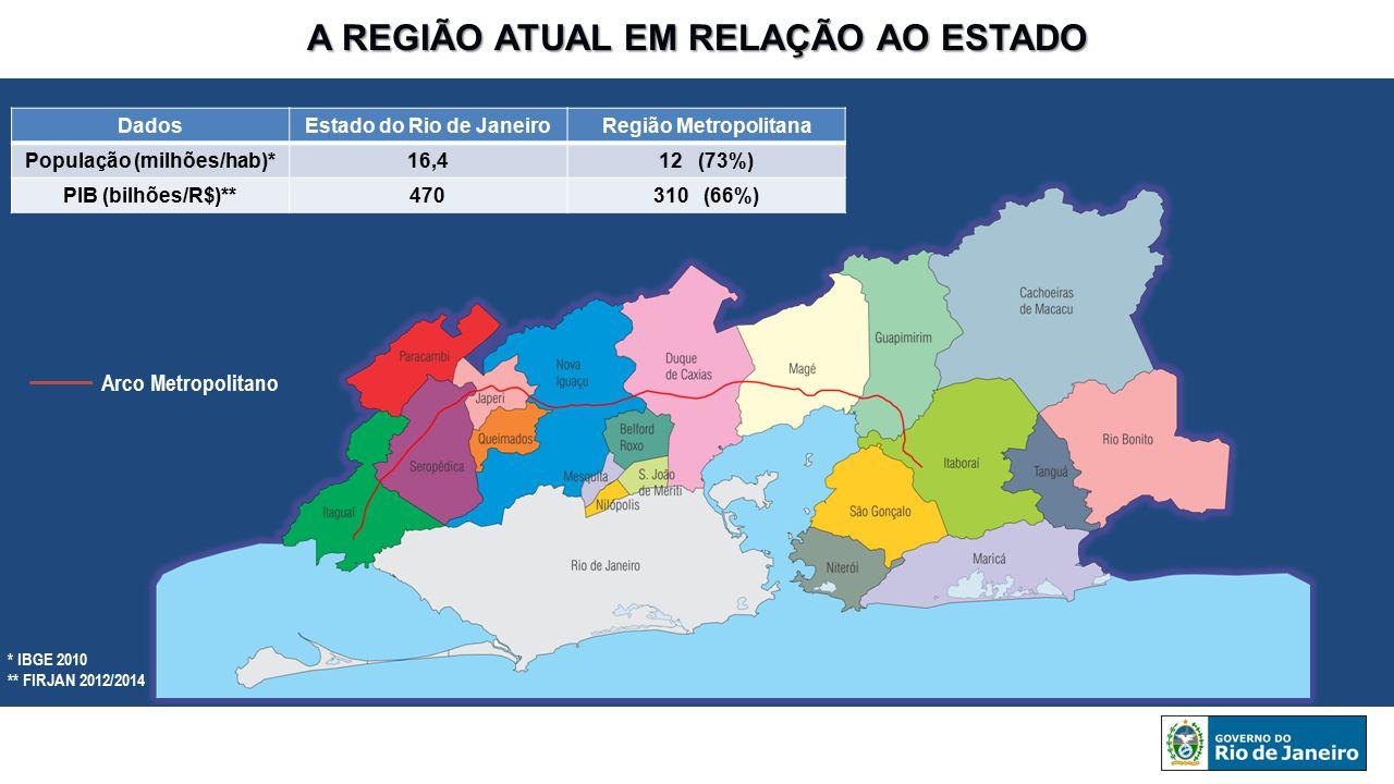 A REGIÃO ATUAL EM RELAÇÃO AO ESTADO DadosEstado do Rio de JaneiroRegião Metropolitana População (milhões/hab)*16,412 (73%) PIB (bilhões/R$)**470310 (6