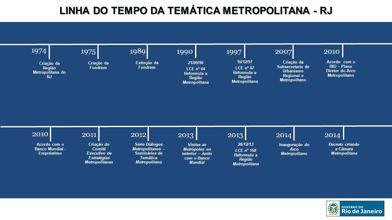 LINHA DO TEMPO DA TEMÁTICA METROPOLITANA - RJ Criação da Região Metropolitana do RJ Criação da Fundrem Extinção da Fundrem 21/09/90 LCE nº 64 Reformul