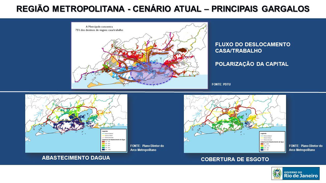 REGIÃO METROPOLITANA - CENÁRIO ATUAL – PRINCIPAIS GARGALOS FLUXO DO DESLOCAMENTO CASA/TRABALHO POLARIZAÇÃO DA CAPITAL ABASTECIMENTO DAGUA COBERTURA DE