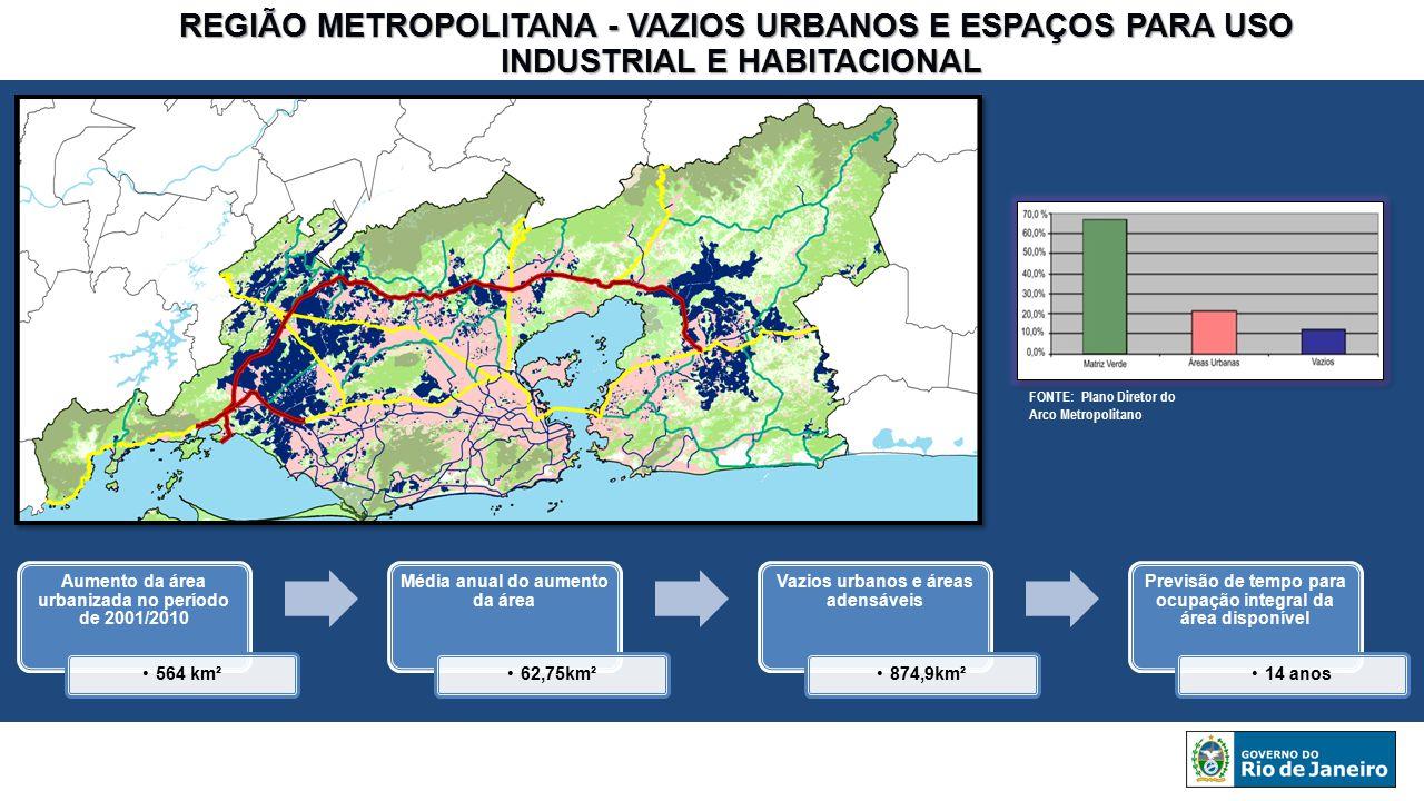 REGIÃO METROPOLITANA - VAZIOS URBANOS E ESPAÇOS PARA USO INDUSTRIAL E HABITACIONAL INDUSTRIAL E HABITACIONAL Aumento da área urbanizada no período de