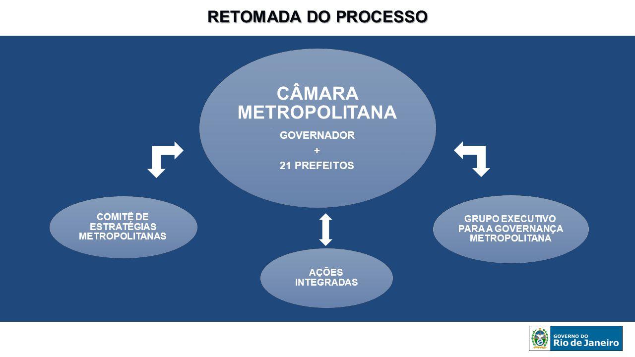 RETOMADA DO PROCESSO CÂMARA METROPOLITANA GOVERNADOR + 21 PREFEITOS GRUPO EXECUTIVO PARA A GOVERNANÇA METROPOLITANA COMITÊ DE ESTRATÉGIAS METROPOLITAN