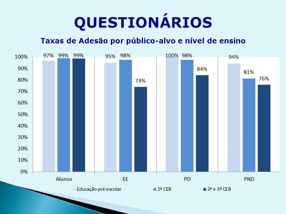 Taxas de Adesão por público-alvo e nível de ensino