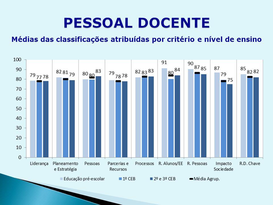 Médias das classificações atribuídas por critério e nível de ensino