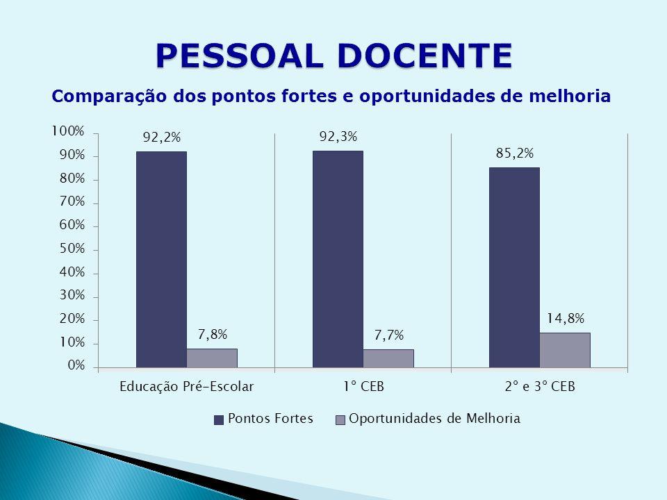 Comparação dos pontos fortes e oportunidades de melhoria