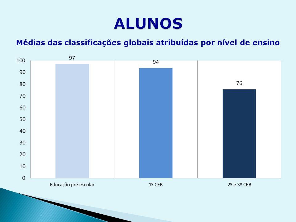 Médias das classificações globais atribuídas por nível de ensino