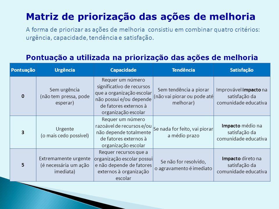 A forma de priorizar as ações de melhoria consistiu em combinar quatro critérios: urgência, capacidade, tendência e satisfação.