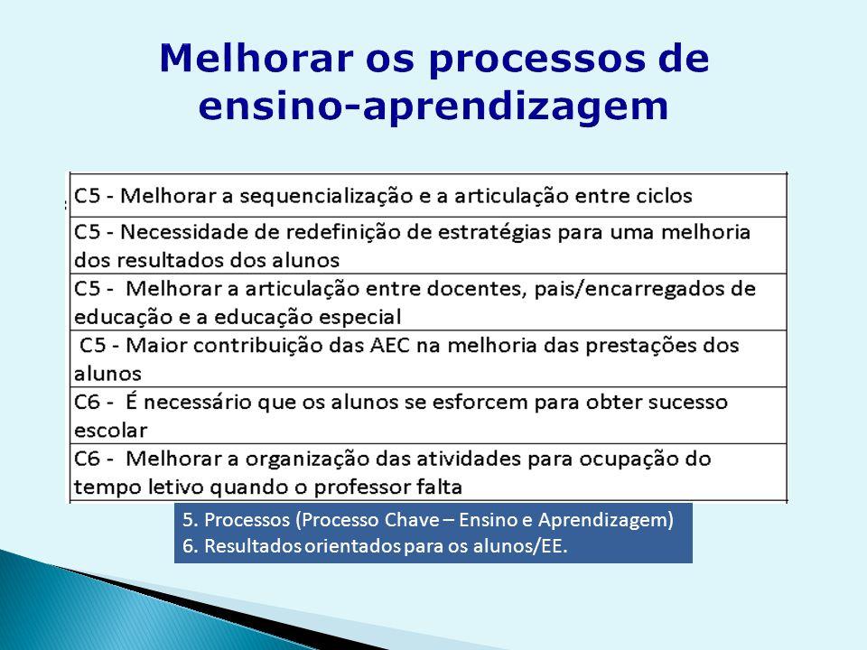 5. Processos (Processo Chave – Ensino e Aprendizagem) 6. Resultados orientados para os alunos/EE.