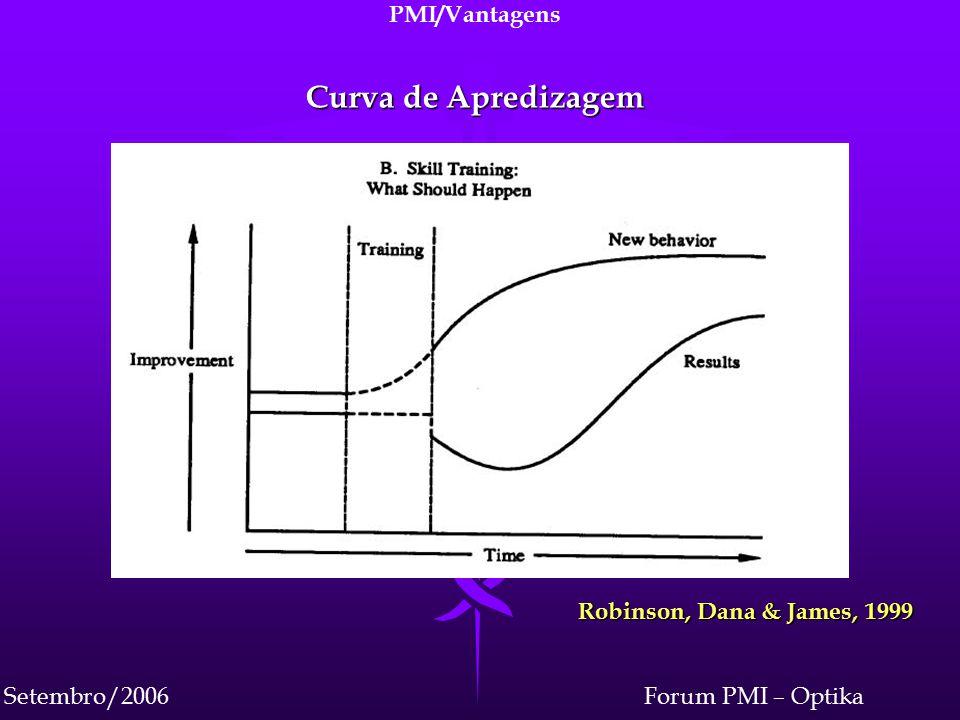 Forum PMI – OptikaSetembro/2006 PMI/Vantagens Curva de Apredizagem Robinson, Dana & James, 1999