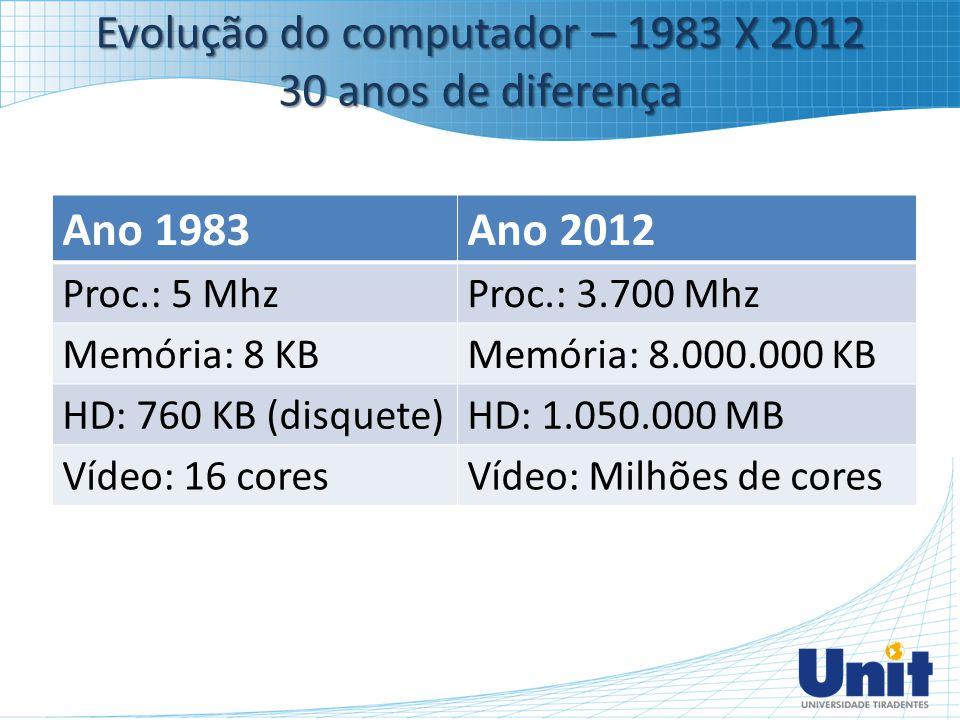 Evolução do computador – 1983 X 2012 30 anos de diferença Ano 1983Ano 2012 Proc.: 5 MhzProc.: 3.700 Mhz Memória: 8 KBMemória: 8.000.000 KB HD: 760 KB