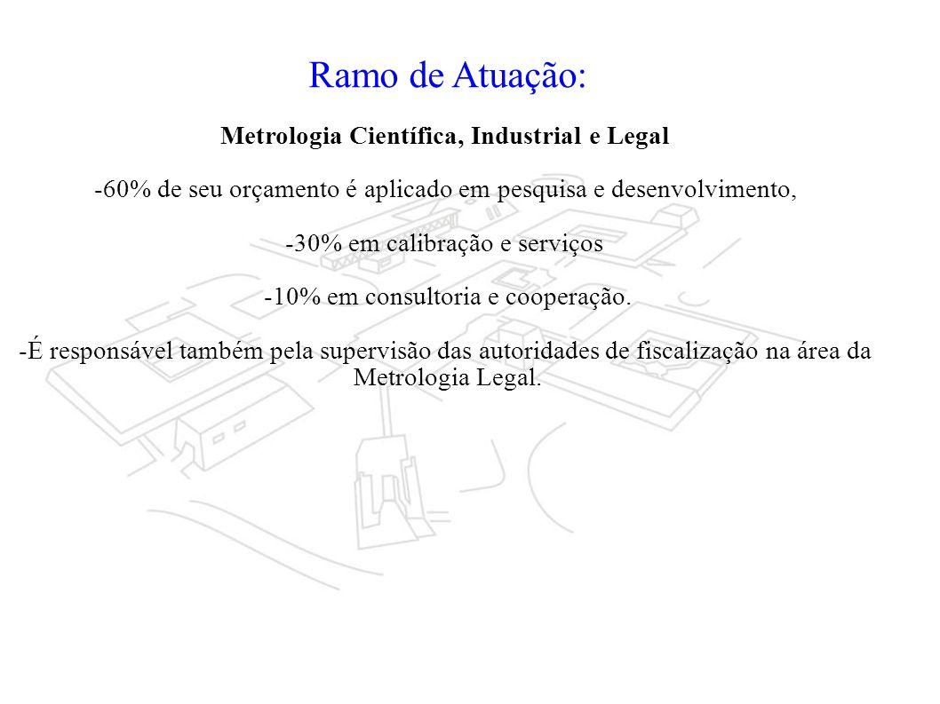 Ramo de Atuação: Metrologia Científica, Industrial e Legal -60% de seu orçamento é aplicado em pesquisa e desenvolvimento, -30% em calibração e serviços -10% em consultoria e cooperação.