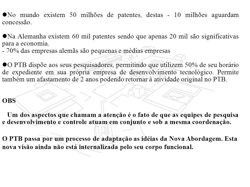 No mundo existem 50 milhões de patentes, destas - 10 milhões aguardam concessão.
