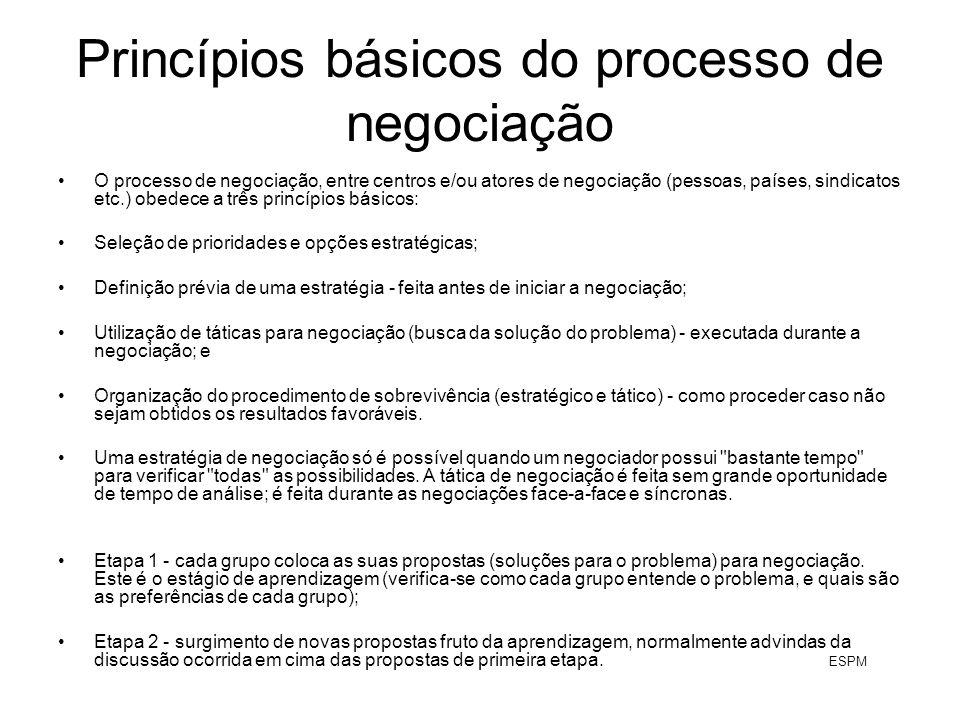 Princípios básicos do processo de negociação O processo de negociação, entre centros e/ou atores de negociação (pessoas, países, sindicatos etc.) obedece a três princípios básicos: Seleção de prioridades e opções estratégicas; Definição prévia de uma estratégia - feita antes de iniciar a negociação; Utilização de táticas para negociação (busca da solução do problema) - executada durante a negociação; e Organização do procedimento de sobrevivência (estratégico e tático) - como proceder caso não sejam obtidos os resultados favoráveis.