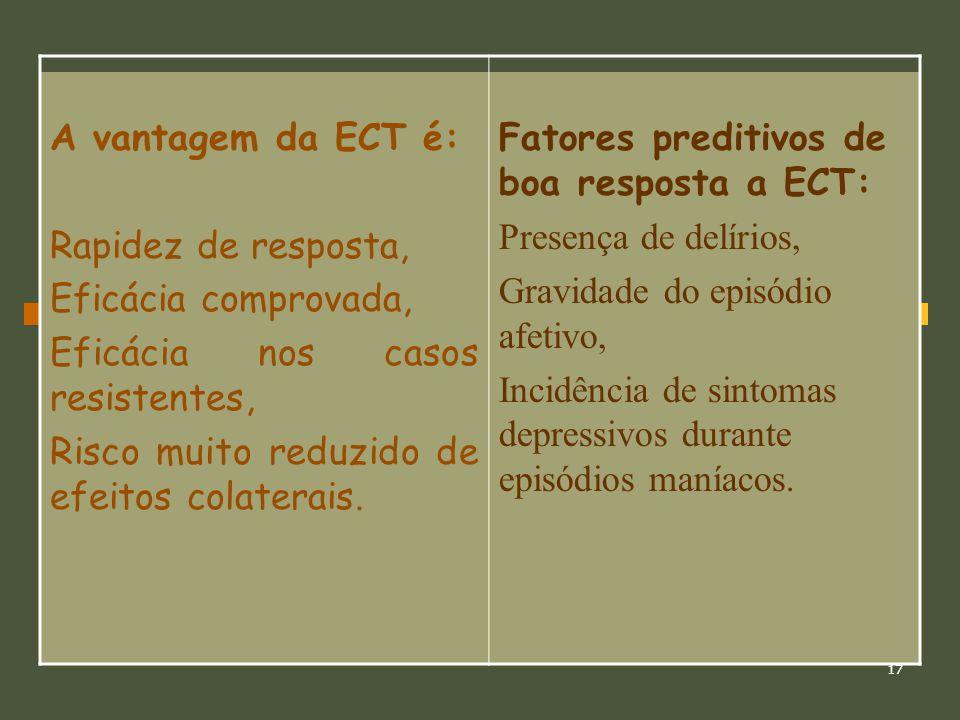 17 A vantagem da ECT é: Rapidez de resposta, Eficácia comprovada, Eficácia nos casos resistentes, Risco muito reduzido de efeitos colaterais. Fatores