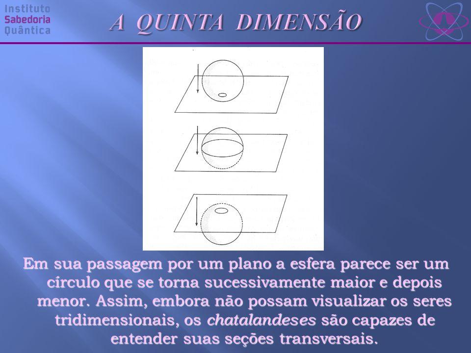 Em sua passagem por um plano a esfera parece ser um círculo que se torna sucessivamente maior e depois menor.
