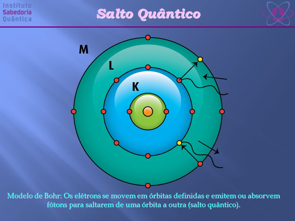 Salto Quântico Modelo de Bohr: Os elétrons se movem em órbitas definidas e emitem ou absorvem fótons para saltarem de uma órbita a outra (salto quântico).