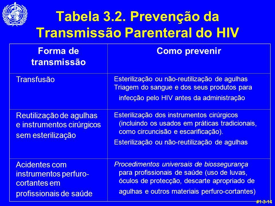 Tabela 3.2. Prevenção da Transmissão Parenteral do HIV Forma de transmissão Como prevenir Transfusão Esterilização ou não-reutilização de agulhas Tria