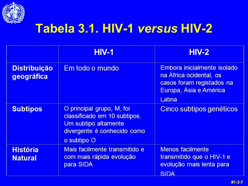 Tabela 3.1. HIV-1 versus HIV-2 HIV-1HIV-2 Distribuição geográfica Em todo o mundo Embora inicialmente isolado na África ocidental, os casos foram regi