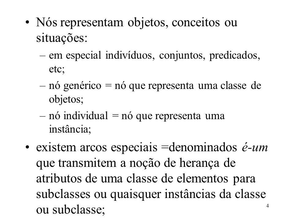 4 Nós representam objetos, conceitos ou situações: –em especial indivíduos, conjuntos, predicados, etc; –nó genérico = nó que representa uma classe de