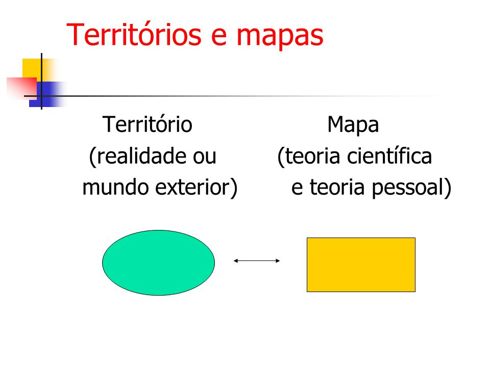 Territórios e mapas Território Mapa (realidade ou (teoria científica mundo exterior) e teoria pessoal)