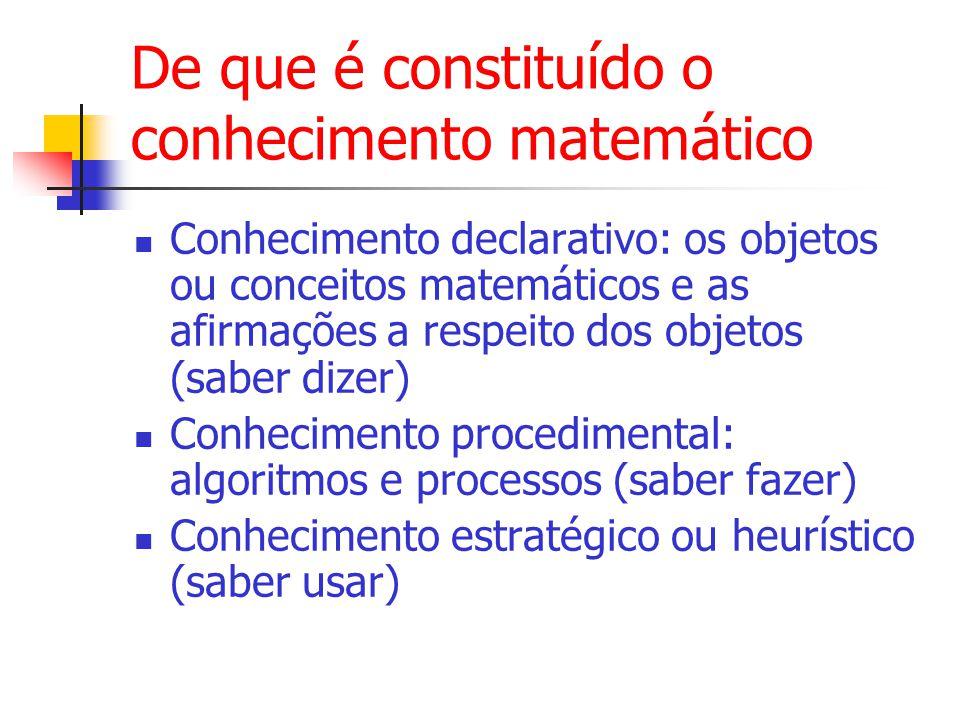 De que é constituído o conhecimento matemático Conhecimento declarativo: os objetos ou conceitos matemáticos e as afirmações a respeito dos objetos (saber dizer) Conhecimento procedimental: algoritmos e processos (saber fazer) Conhecimento estratégico ou heurístico (saber usar)