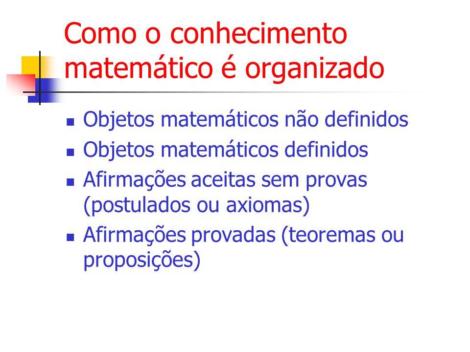 Como o conhecimento matemático é organizado Objetos matemáticos não definidos Objetos matemáticos definidos Afirmações aceitas sem provas (postulados ou axiomas) Afirmações provadas (teoremas ou proposições)