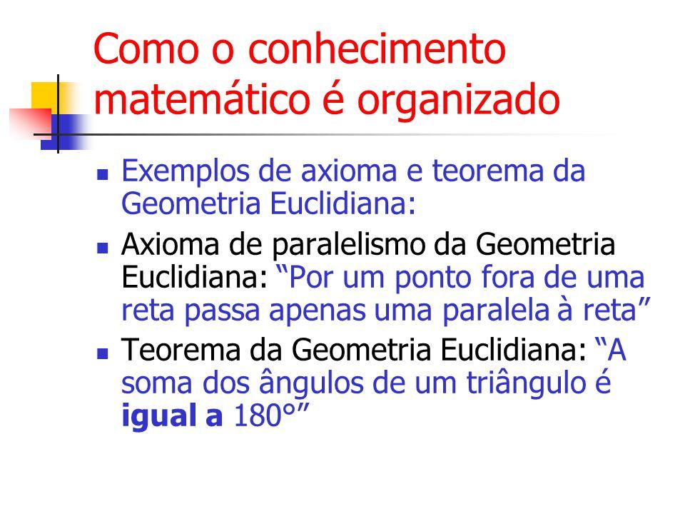 Como o conhecimento matemático é organizado Exemplos de axioma e teorema da Geometria Euclidiana: Axioma de paralelismo da Geometria Euclidiana: Por um ponto fora de uma reta passa apenas uma paralela à reta Teorema da Geometria Euclidiana: A soma dos ângulos de um triângulo é igual a 180°