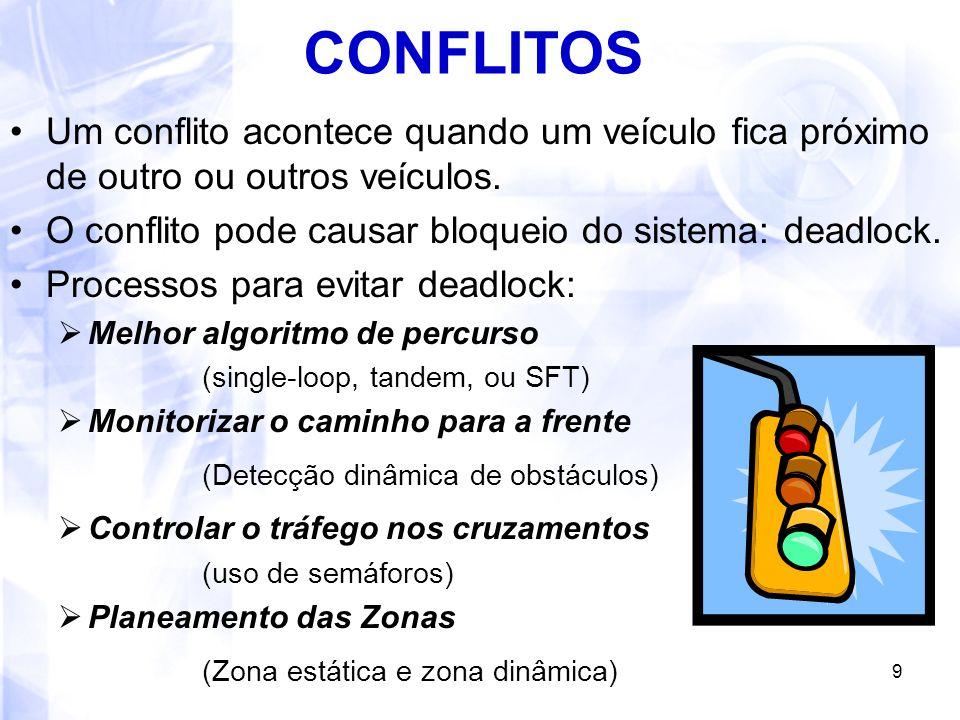 9 CONFLITOS Um conflito acontece quando um veículo fica próximo de outro ou outros veículos. O conflito pode causar bloqueio do sistema: deadlock. Pro