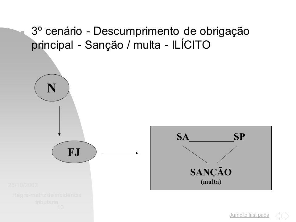 Jump to first page 23/10/2002 Regra-matriz de incidência tributária 10 n 3º cenário - Descumprimento de obrigação principal - Sanção / multa - ILÍCITO N FJ SA_________SP SANÇÃO (multa)