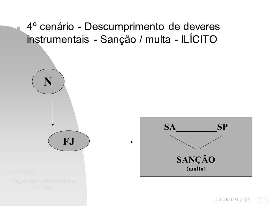 Jump to first page 23/10/2002 Regra-matriz de incidência tributária 11 n 4º cenário - Descumprimento de deveres instrumentais - Sanção / multa - ILÍCITO N FJ SA_________SP SANÇÃO (multa)