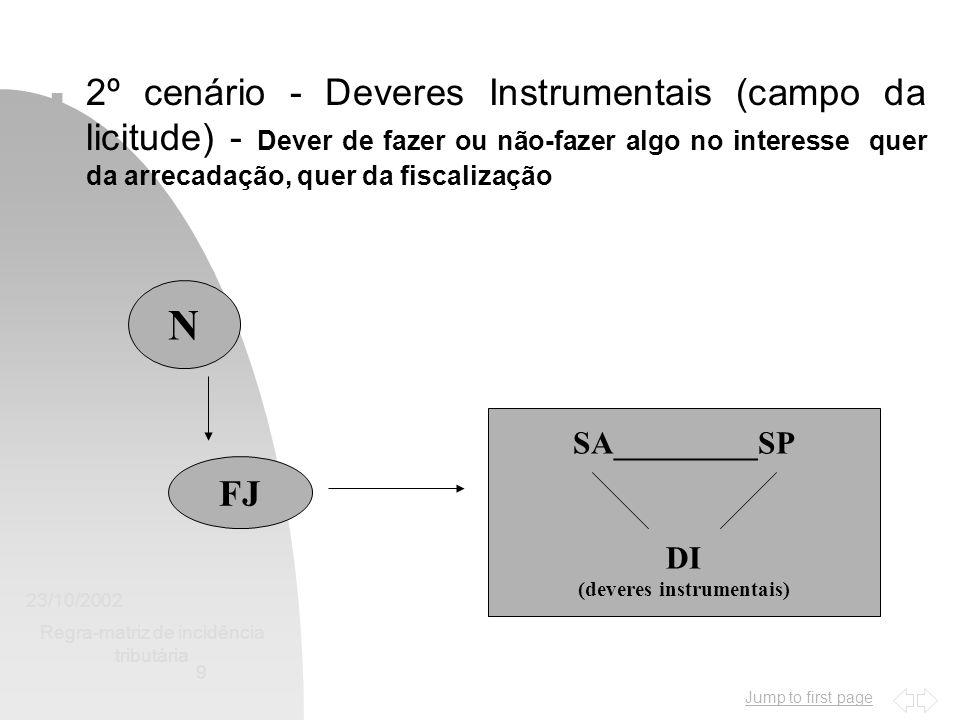 Jump to first page 23/10/2002 Regra-matriz de incidência tributária 9 n 2º cenário - Deveres Instrumentais (campo da licitude) - Dever de fazer ou não