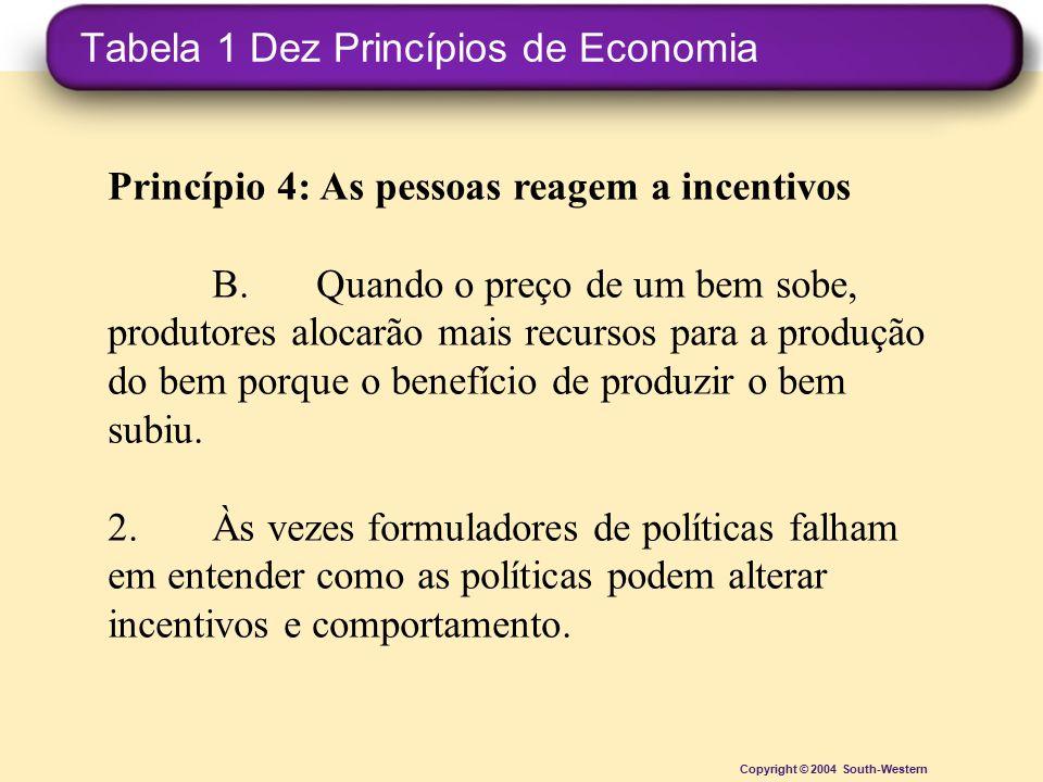Tabela 1 Dez Princípios de Economia Copyright © 2004 South-Western Princípio 4: As pessoas reagem a incentivos B.Quando o preço de um bem sobe, produt
