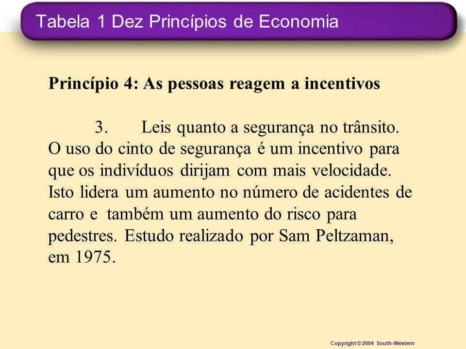 Tabela 1 Dez Princípios de Economia Copyright © 2004 South-Western Princípio 4: As pessoas reagem a incentivos 3.Leis quanto a segurança no trânsito.