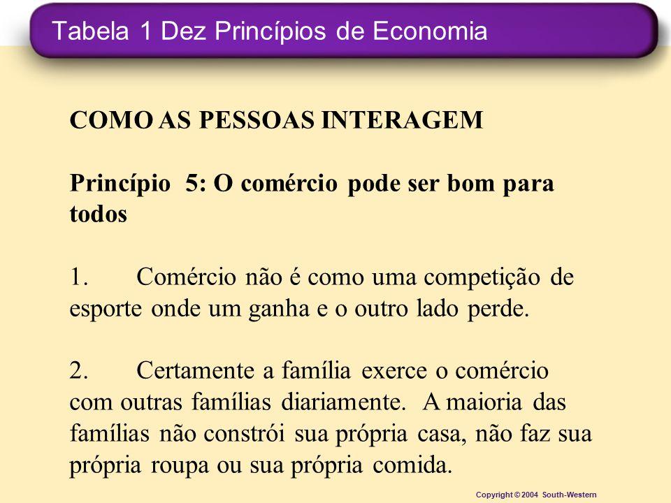 Tabela 1 Dez Princípios de Economia Copyright © 2004 South-Western COMO AS PESSOAS INTERAGEM Princípio 5: O comércio pode ser bom para todos 1.Comérci