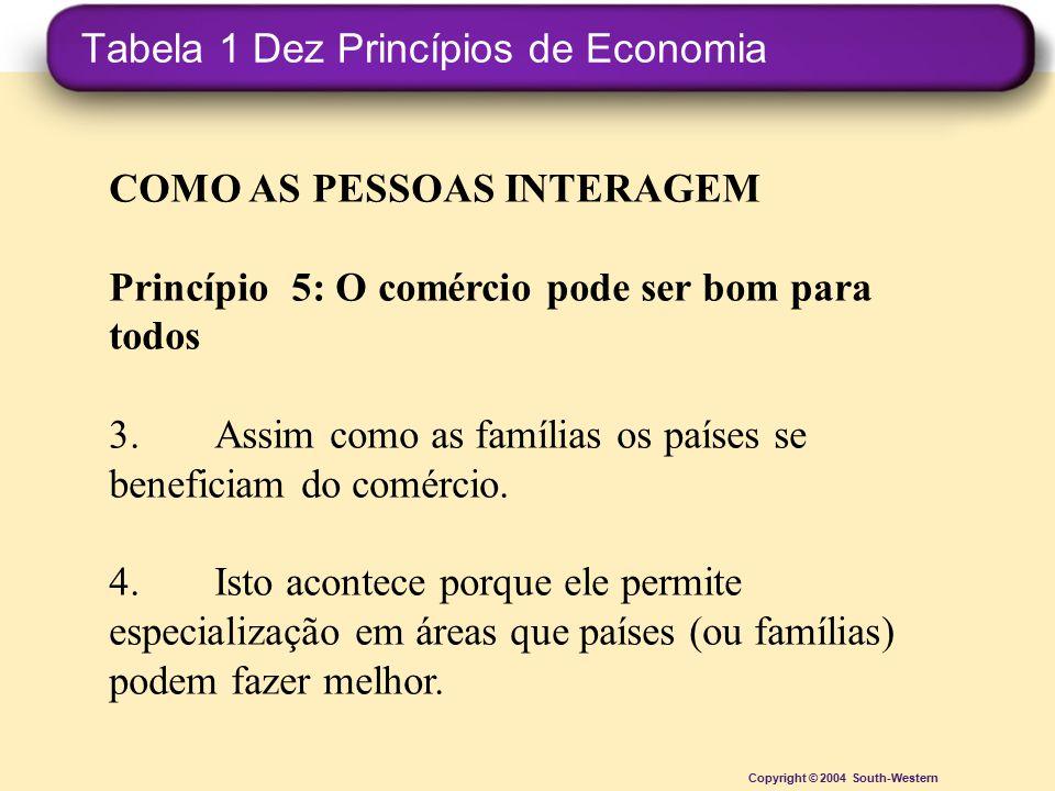 Tabela 1 Dez Princípios de Economia Copyright © 2004 South-Western COMO AS PESSOAS INTERAGEM Princípio 5: O comércio pode ser bom para todos 3.Assim c