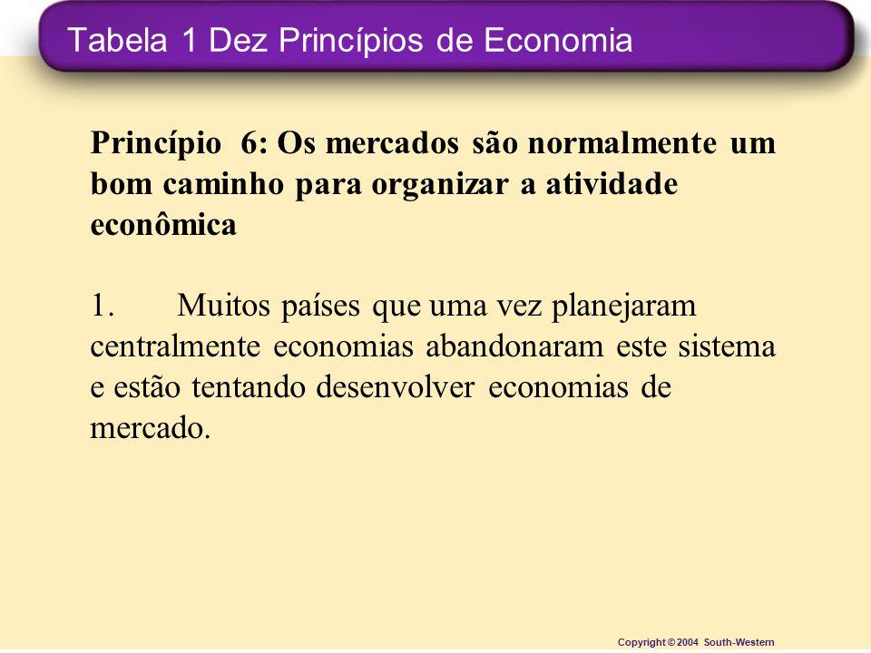 Tabela 1 Dez Princípios de Economia Copyright © 2004 South-Western Princípio 6: Os mercados são normalmente um bom caminho para organizar a atividade