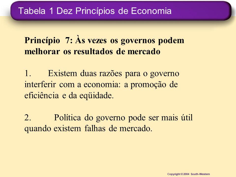 Tabela 1 Dez Princípios de Economia Copyright © 2004 South-Western Princípio 7: Às vezes os governos podem melhorar os resultados de mercado 1.Existem