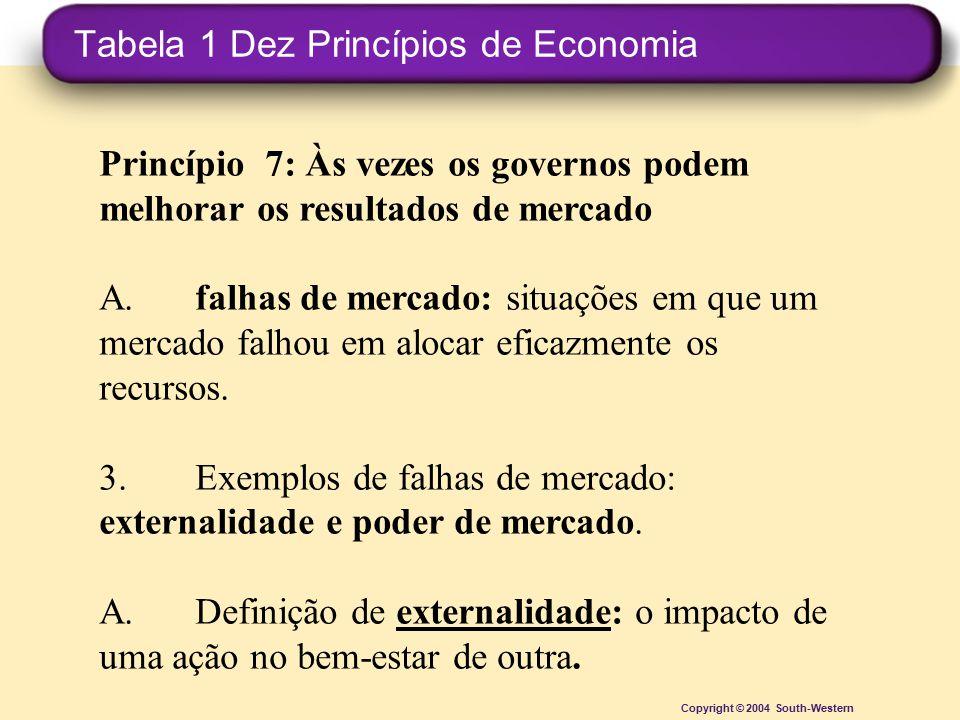 Tabela 1 Dez Princípios de Economia Copyright © 2004 South-Western Princípio 7: Às vezes os governos podem melhorar os resultados de mercado A.falhas