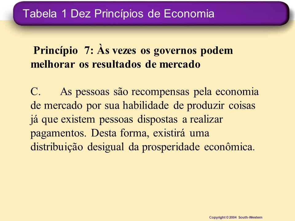 Tabela 1 Dez Princípios de Economia Copyright © 2004 South-Western Princípio 7: Às vezes os governos podem melhorar os resultados de mercado C.As pess