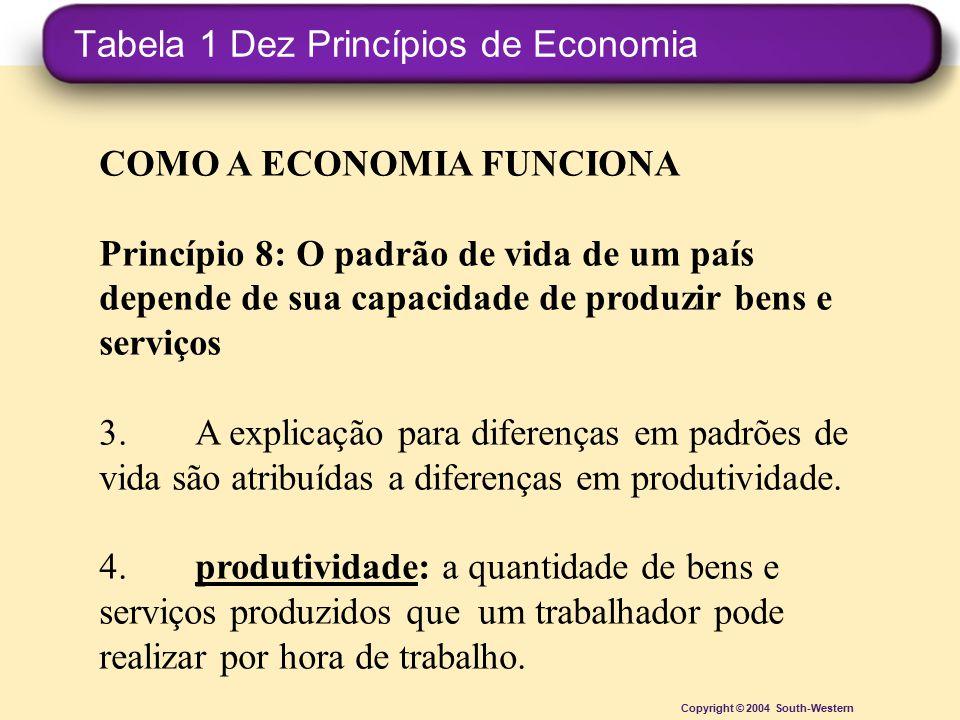 Tabela 1 Dez Princípios de Economia Copyright © 2004 South-Western COMO A ECONOMIA FUNCIONA Princípio 8: O padrão de vida de um país depende de sua ca