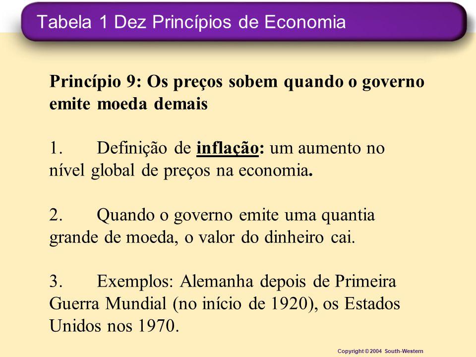 Tabela 1 Dez Princípios de Economia Copyright © 2004 South-Western Princípio 9: Os preços sobem quando o governo emite moeda demais 1.Definição de inf