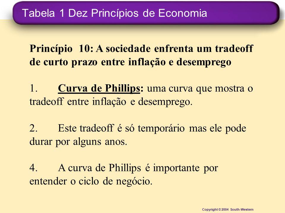 Tabela 1 Dez Princípios de Economia Copyright © 2004 South-Western Princípio 10: A sociedade enfrenta um tradeoff de curto prazo entre inflação e dese