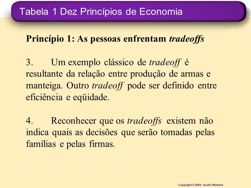 Tabela 1 Dez Princípios de Economia Copyright © 2004 South-Western Princípio 1: As pessoas enfrentam tradeoffs 3.Um exemplo clássico de tradeoff é res