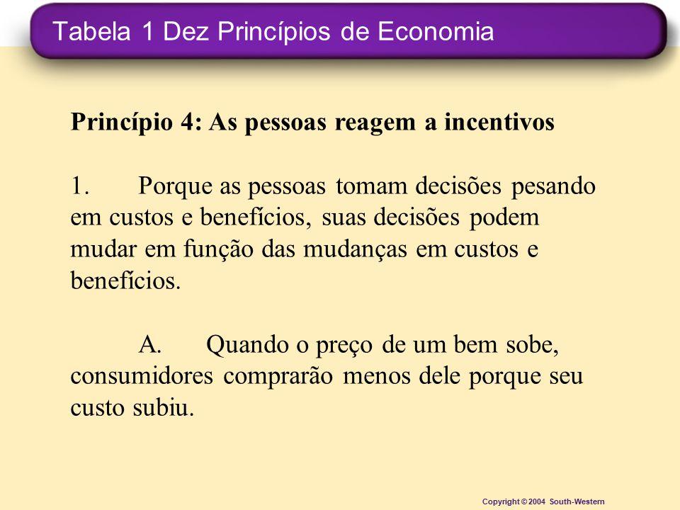 Tabela 1 Dez Princípios de Economia Copyright © 2004 South-Western Princípio 4: As pessoas reagem a incentivos 1.Porque as pessoas tomam decisões pesa
